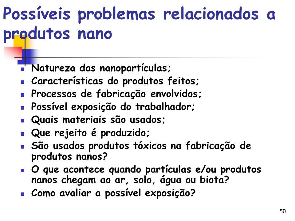 50 Possíveis problemas relacionados a produtos nano Natureza das nanopartículas; Características do produtos feitos; Processos de fabricação envolvido