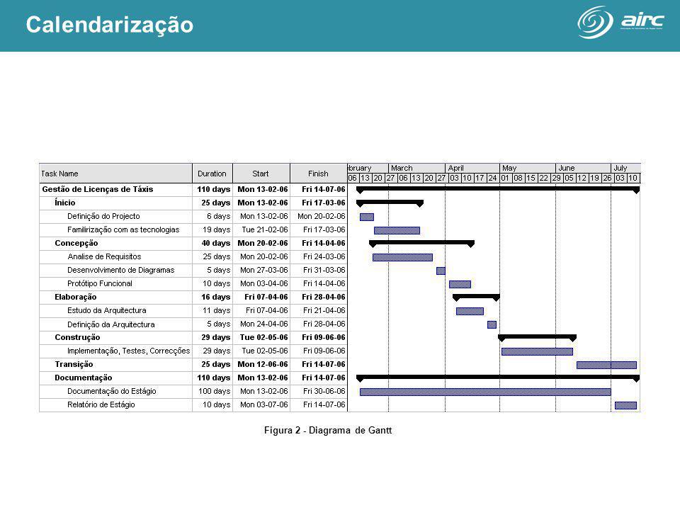 Figura 2 - Diagrama de Gantt Calendarização