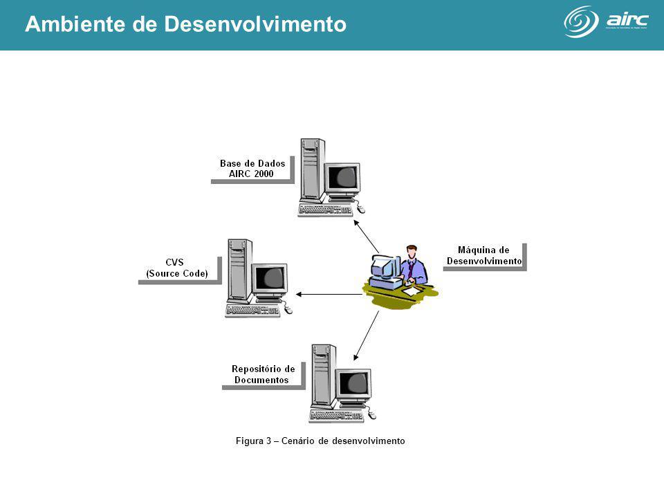 Figura 3 – Cenário de desenvolvimento Ambiente de Desenvolvimento