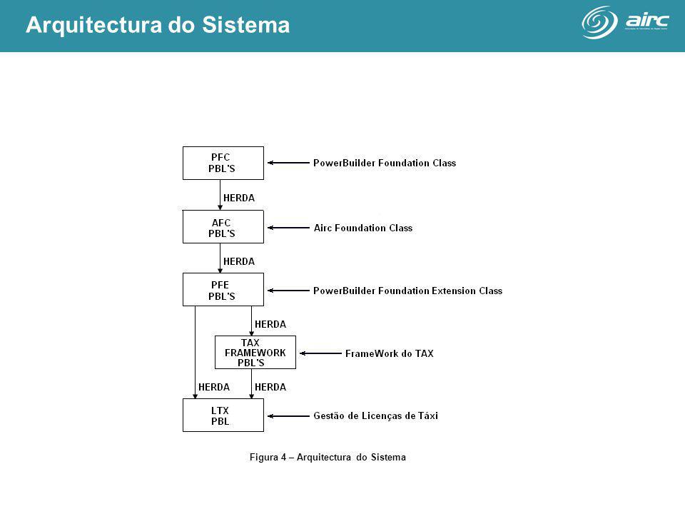 Figura 4 – Arquitectura do Sistema Arquitectura do Sistema