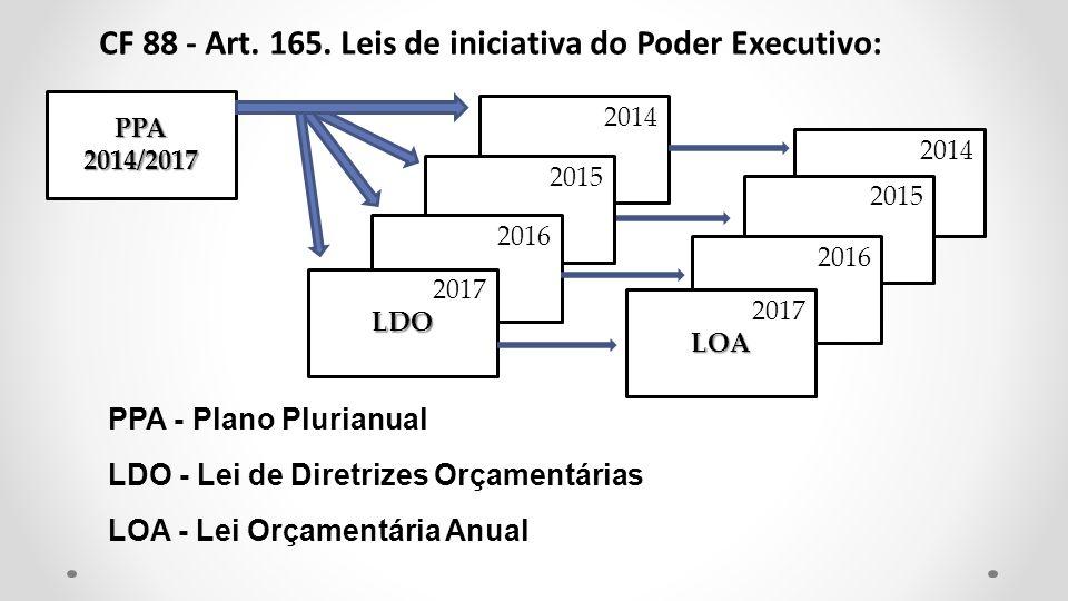 PPA2014/2017 2014 2015 2016 2017LOA 2014 2015 2016 2017LDO PPA - Plano Plurianual LDO - Lei de Diretrizes Orçamentárias LOA - Lei Orçamentária Anual C