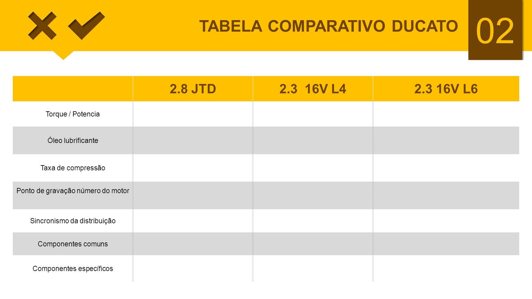 02 TABELA COMPARATIVO DUCATO 2.8 JTD2.3 16V L42.3 16V L6 Torque / Potencia Óleo lubrificante Taxa de compressão Ponto de gravação número do motor Sinc