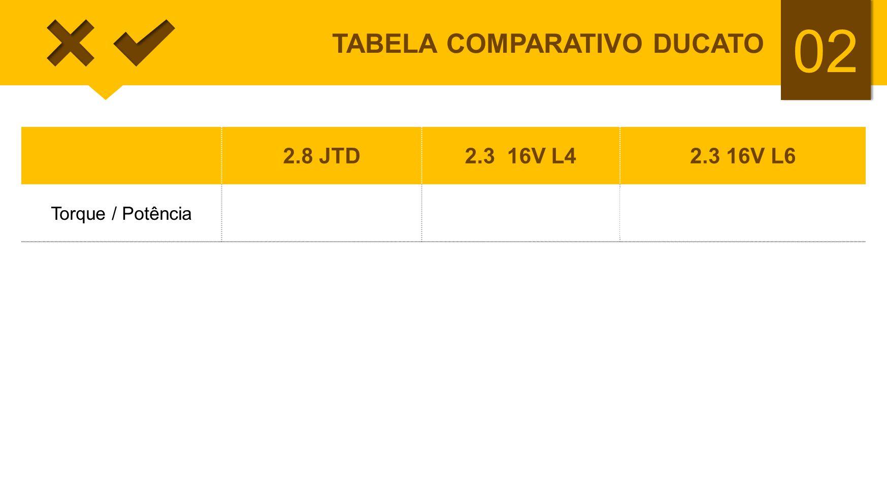 02 TABELA COMPARATIVO DUCATO 2.8 JTD2.3 16V L42.3 16V L6 Torque / Potência30,6/127 32,6 / 127