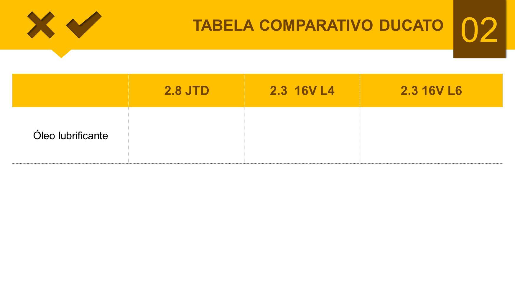 02 TABELA COMPARATIVO DUCATO 2.8 JTD2.3 16V L42.3 16V L6 Óleo lubrificante 5,0 ou 6,1 litros VS MAX Diesel 15W40 5,9 ou 6,3 litros Urania Turbo LD (Mi