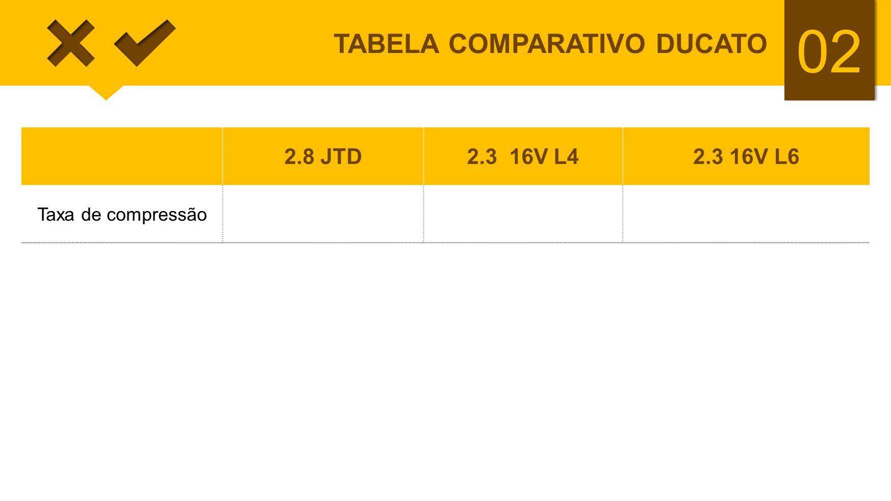 02 TABELA COMPARATIVO DUCATO 2.8 JTD2.3 16V L42.3 16V L6 Taxa de compressão18,519:116:1