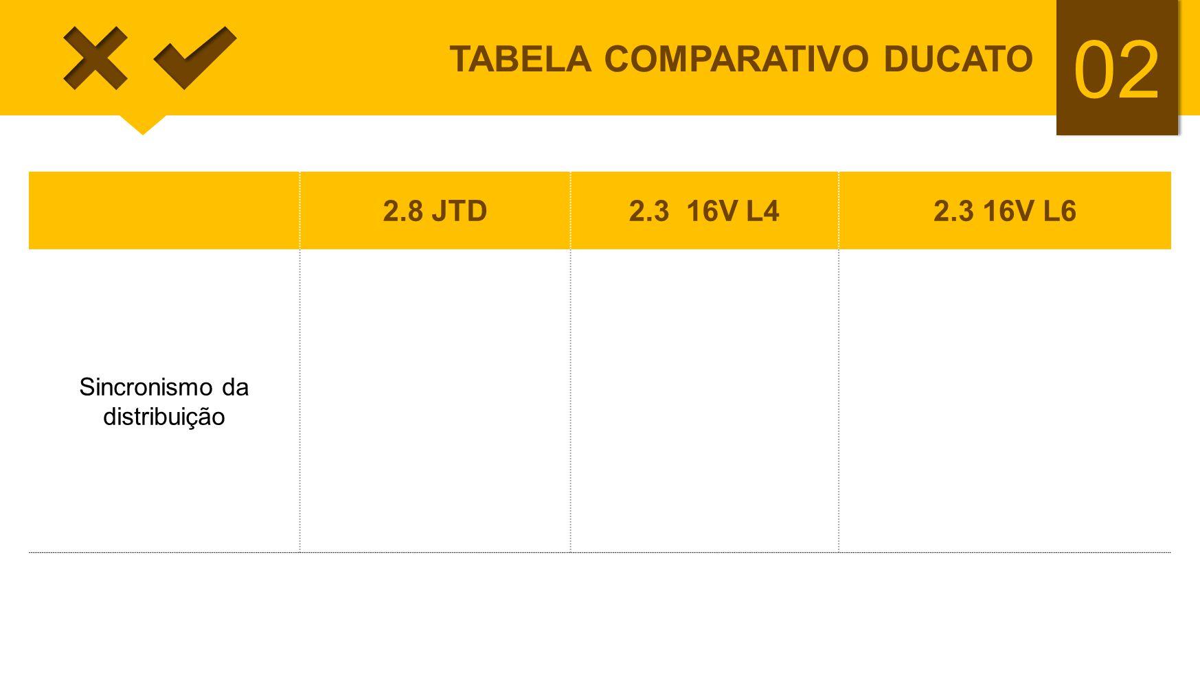 02 TABELA COMPARATIVO DUCATO 2.8 JTD2.3 16V L42.3 16V L6 Sincronismo da distribuição referências das polias, tampa de válvulas, tampa plástica de prot