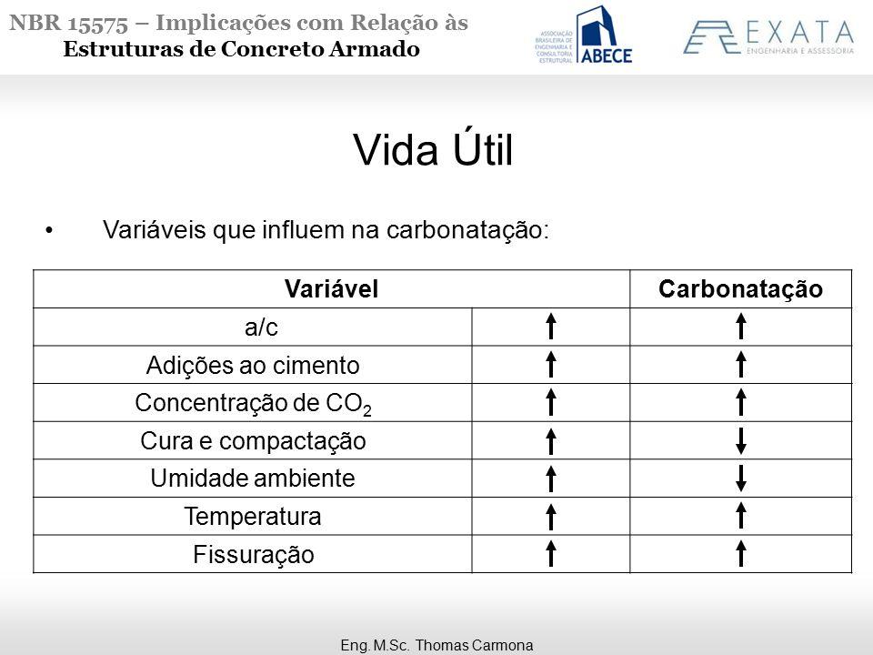 NBR 15575 – Implicações com Relação às Estruturas de Concreto Armado Vida Útil Variáveis que influem na carbonatação: VariávelCarbonatação a/c Adições ao cimento Concentração de CO 2 Cura e compactação Umidade ambiente Temperatura Fissuração Eng.