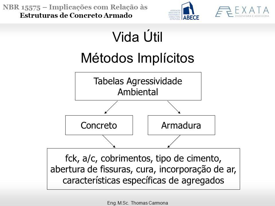 NBR 15575 – Implicações com Relação às Estruturas de Concreto Armado Métodos Implícitos Tabelas Agressividade Ambiental ConcretoArmadura fck, a/c, cob
