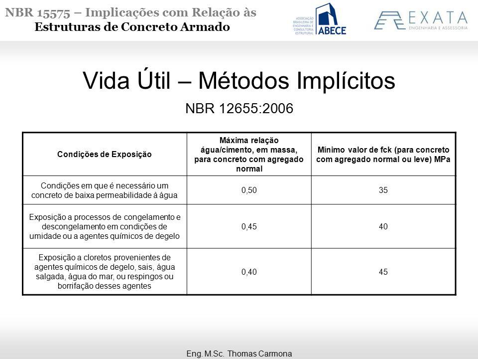 NBR 15575 – Implicações com Relação às Estruturas de Concreto Armado NBR 12655:2006 Vida Útil – Métodos Implícitos Condições de Exposição Máxima relaç