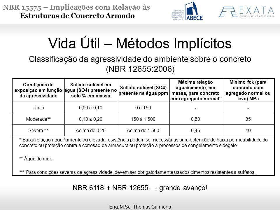 NBR 15575 – Implicações com Relação às Estruturas de Concreto Armado Classificação da agressividade do ambiente sobre o concreto (NBR 12655:2006) Vida Útil – Métodos Implícitos Condições de exposição em função da agressividade Sulfato solúvel em água (SO4) presente no solo % em massa Sulfato solúvel (SO4) presente na água ppm Máxima relação água/cimento, em massa, para concreto com agregado normal* Mínimo fck (para concreto com agregado normal ou leve) MPa Fraca0,00 a 0,100 a 150-- Moderada**0,10 a 0,20150 a 1.5000,5035 Severa***Acima de 0,20Acima de 1.5000,4540 * Baixa relação água /cimento ou elevada resistência podem ser necessárias para obtenção de baixa permeabilidade do concreto ou proteção contra a corrosão da armadura ou proteção a processos de congelamento e degelo.