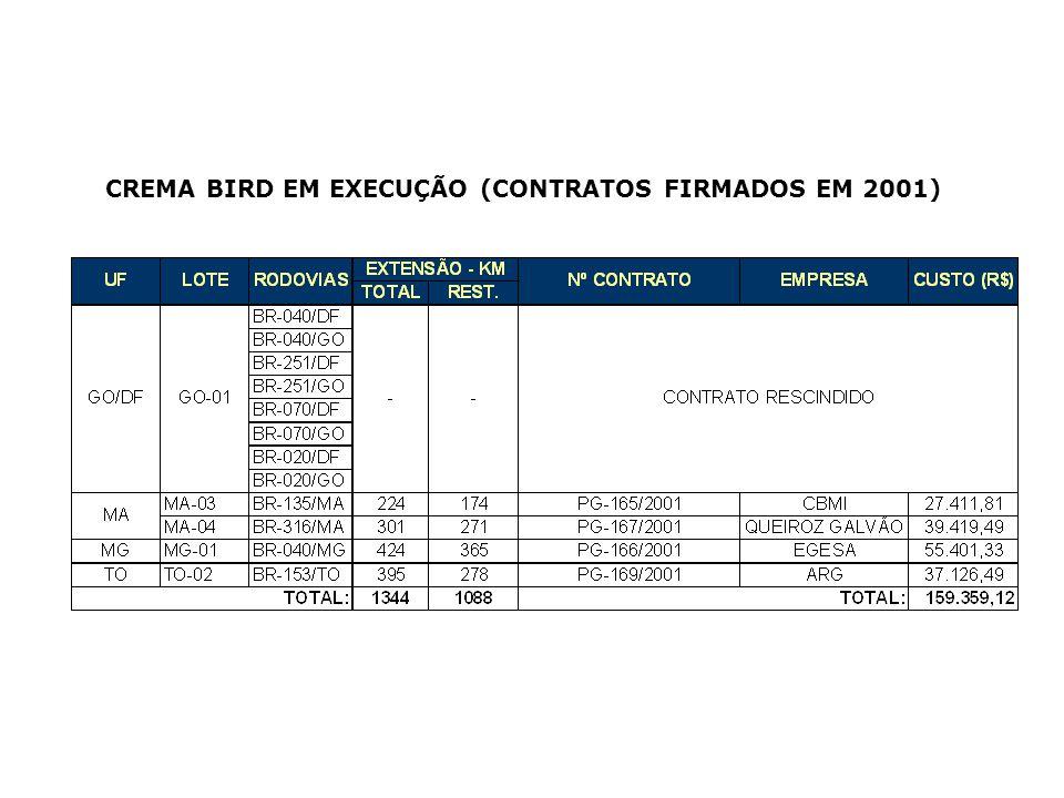 CREMA BIRD EM EXECUÇÃO (CONTRATOS FIRMADOS EM 2001)