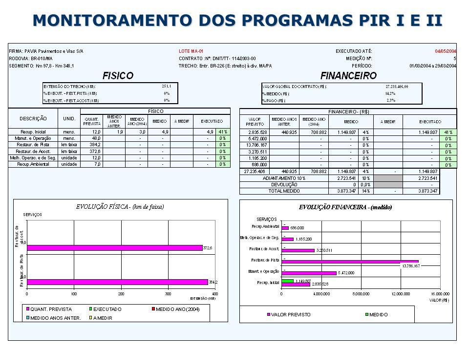 MONITORAMENTO DOS PROGRAMAS PIR I E II
