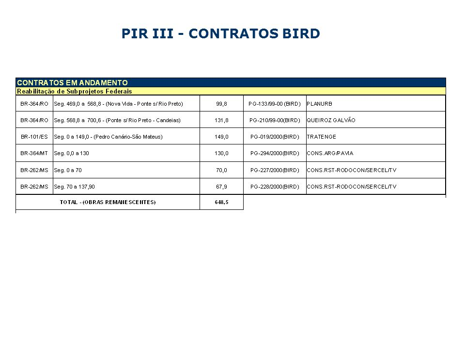 PIR III - CONTRATOS BIRD