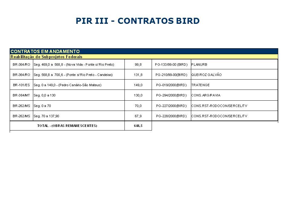 PIR III - CONTRATOS BIRD