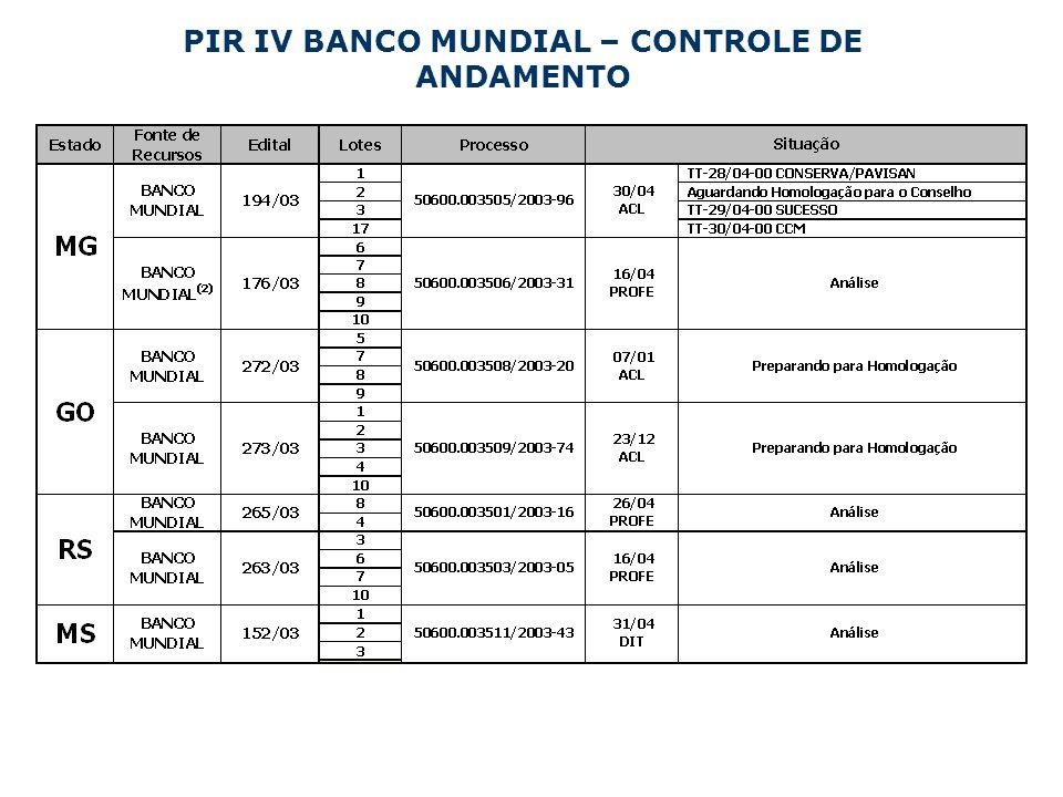 PIR IV BANCO MUNDIAL – CONTROLE DE ANDAMENTO