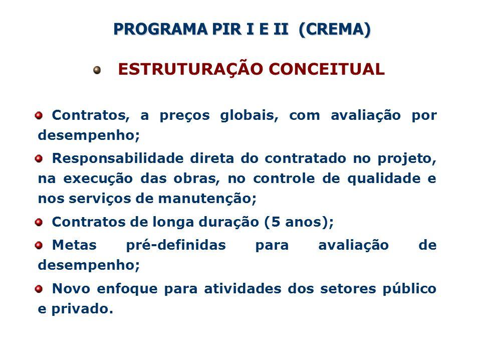 Estrutura para o desenvolvimento das atividades Coordenação Central, no DNIT em Brasília Coordenação de Atividades (Acompanhamento Físico- Financeiro do programa; Projetos; Planejamento) Representações Locais para cada região do País (Auditoria e apoio técnico às obras) Produtos Relatórios por atividades (Auditoria de Obras, Análise de Projetos, Acompanhamento Físico-Financeiro, Planejamento e Transferência de Tecnologia) Forma de Pagamento Por Produto – Relatórios Mensais Equipe Equipe de Engenheiros, por atividade e representação local