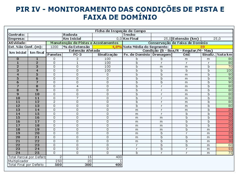 PIR IV - MONITORAMENTO DAS CONDIÇÕES DE PISTA E FAIXA DE DOMÍNIO