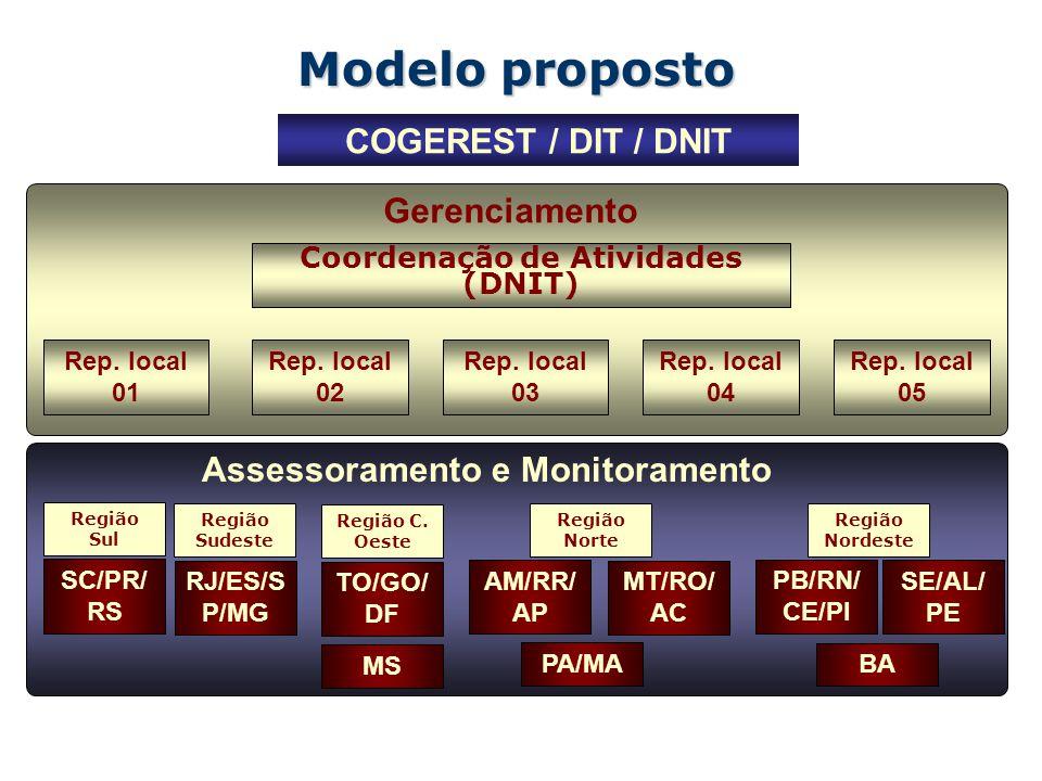 Modelo proposto COGEREST / DIT / DNIT Coordenação de Atividades (DNIT) Rep.