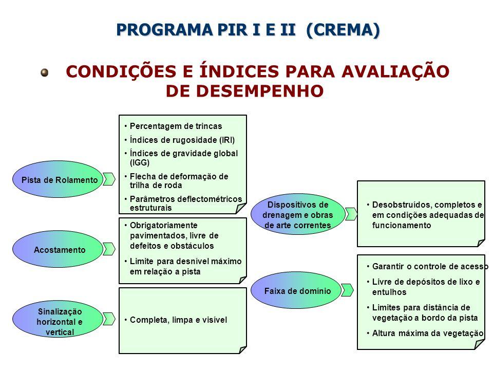 SITUAÇÃO ATUAL DO PROGRAMA PIR IV
