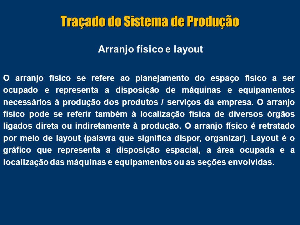 Arranjo físico e layout O arranjo físico se refere ao planejamento do espaço físico a ser ocupado e representa a disposição de máquinas e equipamentos necessários à produção dos produtos / serviços da empresa.