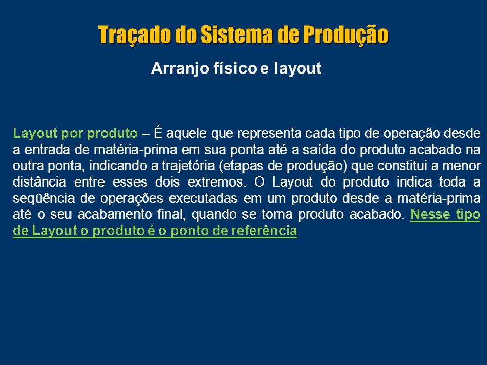 Arranjo físico e layout Layout por produto – É aquele que representa cada tipo de operação desde a entrada de matéria-prima em sua ponta até a saída do produto acabado na outra ponta, indicando a trajetória (etapas de produção) que constitui a menor distância entre esses dois extremos.