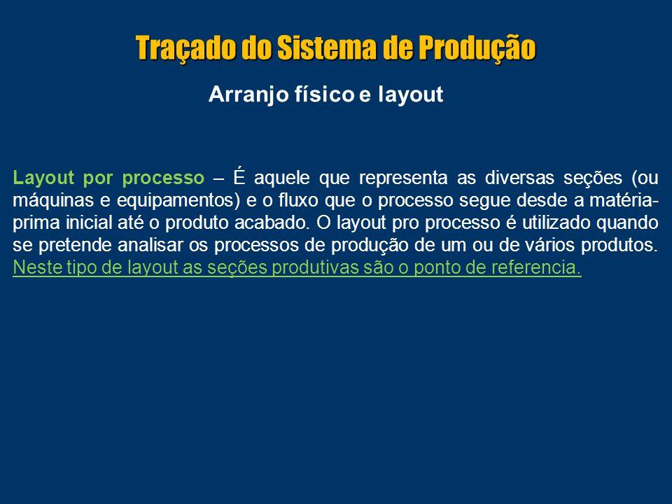 Arranjo físico e layout Layout por processo – É aquele que representa as diversas seções (ou máquinas e equipamentos) e o fluxo que o processo segue d