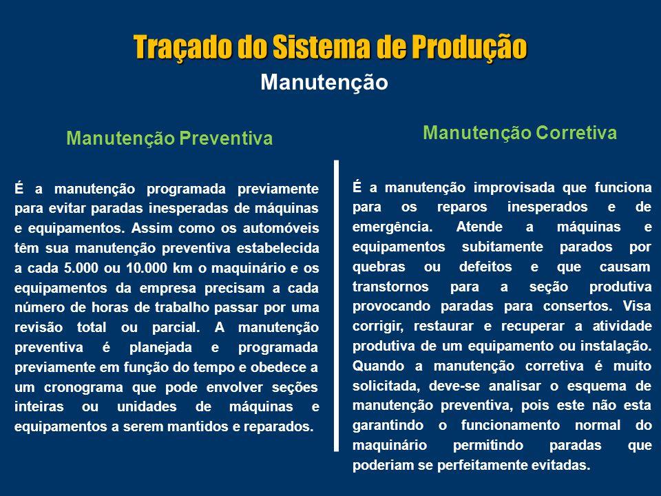 Manutenção Manutenção Preventiva É a manutenção programada previamente para evitar paradas inesperadas de máquinas e equipamentos.