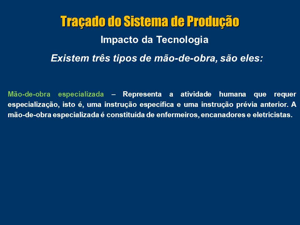Impacto da Tecnologia As empresas procuram reduzir a incidência de mão-de-obra através de três iniciativas Racionalização – Significa o estudo de métodos e procedimentos para reduzir o trabalho e aumentar a eficiência.