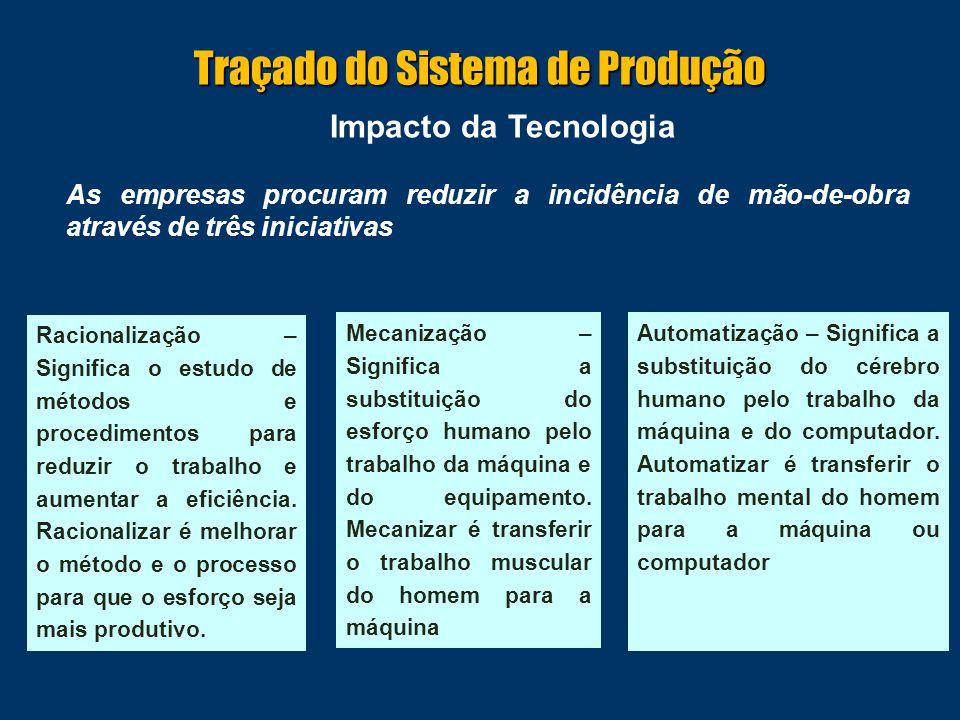Impacto da Tecnologia As empresas procuram reduzir a incidência de mão-de-obra através de três iniciativas Racionalização – Significa o estudo de méto