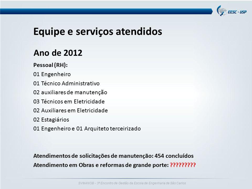 Equipe e serviços atendidos Ano de 2012 Pessoal (RH): 01 Engenheiro 01 Técnico Administrativo 02 auxiliares de manutenção 03 Técnicos em Eletricidade
