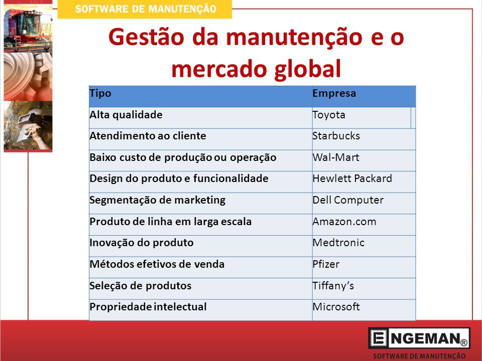 Gestão da manutenção e o mercado global TipoEmpresa Alta qualidadeToyota Atendimento ao clienteStarbucks Baixo custo de produção ou operaçãoWal-Mart D