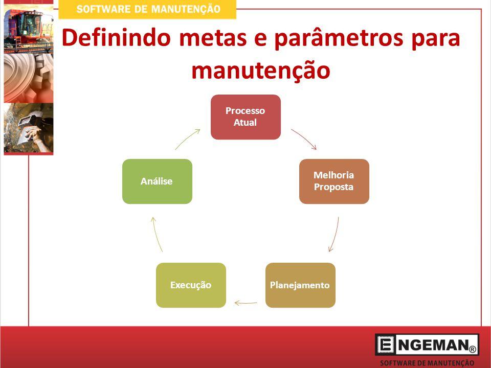 Definindo metas e parâmetros para manutenção Processo Atual Melhoria Proposta Planejamento ExecuçãoAnálise