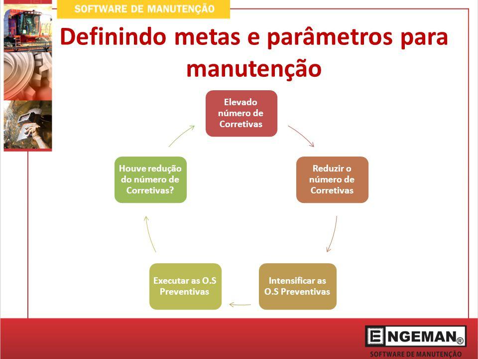 Definindo metas e parâmetros para manutenção Elevado número de Corretivas Reduzir o número de Corretivas Intensificar as O.S Preventivas Executar as O
