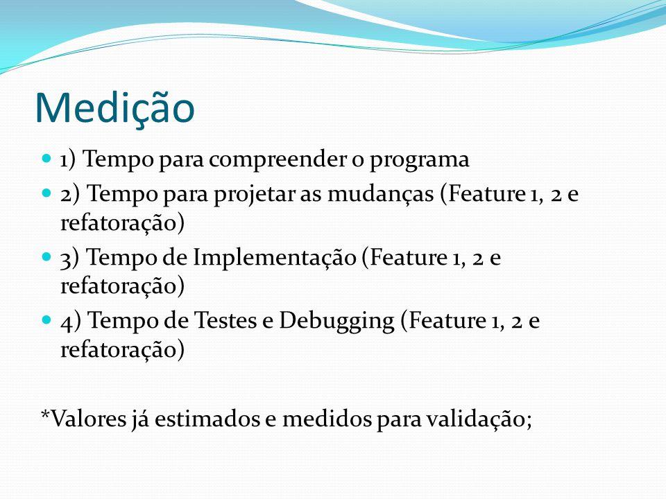 Medição 1) Tempo para compreender o programa 2) Tempo para projetar as mudanças (Feature 1, 2 e refatoração) 3) Tempo de Implementação (Feature 1, 2 e refatoração) 4) Tempo de Testes e Debugging (Feature 1, 2 e refatoração) *Valores já estimados e medidos para validação;