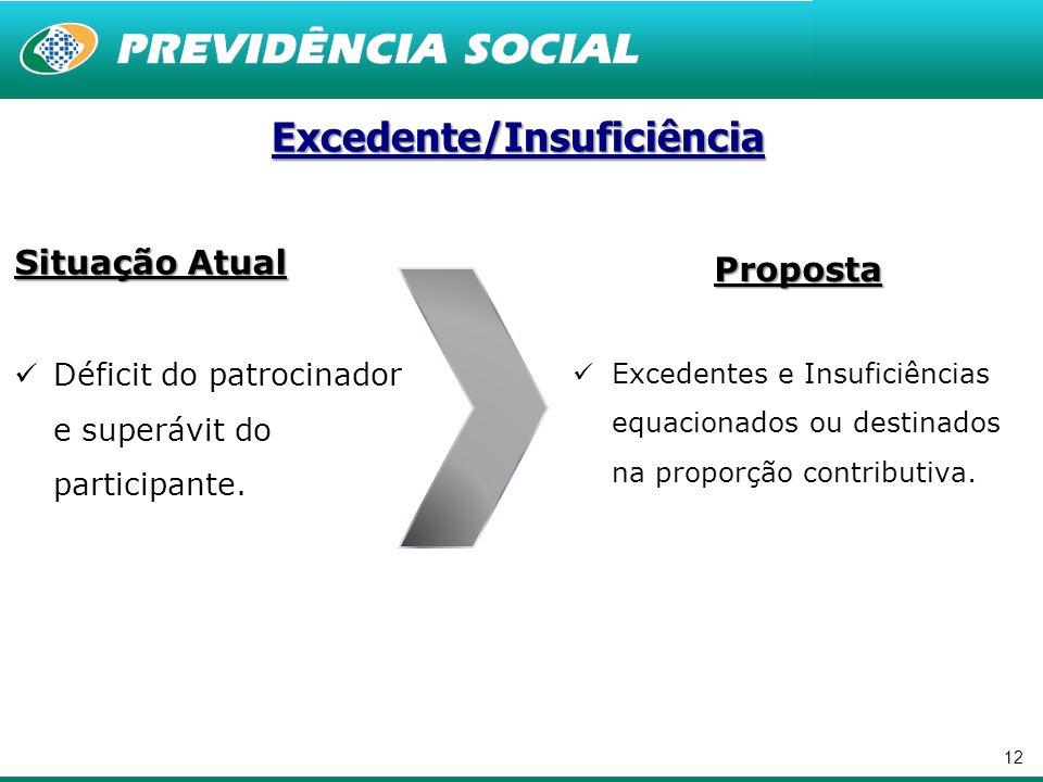 12 Excedente/Insuficiência Proposta Excedentes e Insuficiências equacionados ou destinados na proporção contributiva.