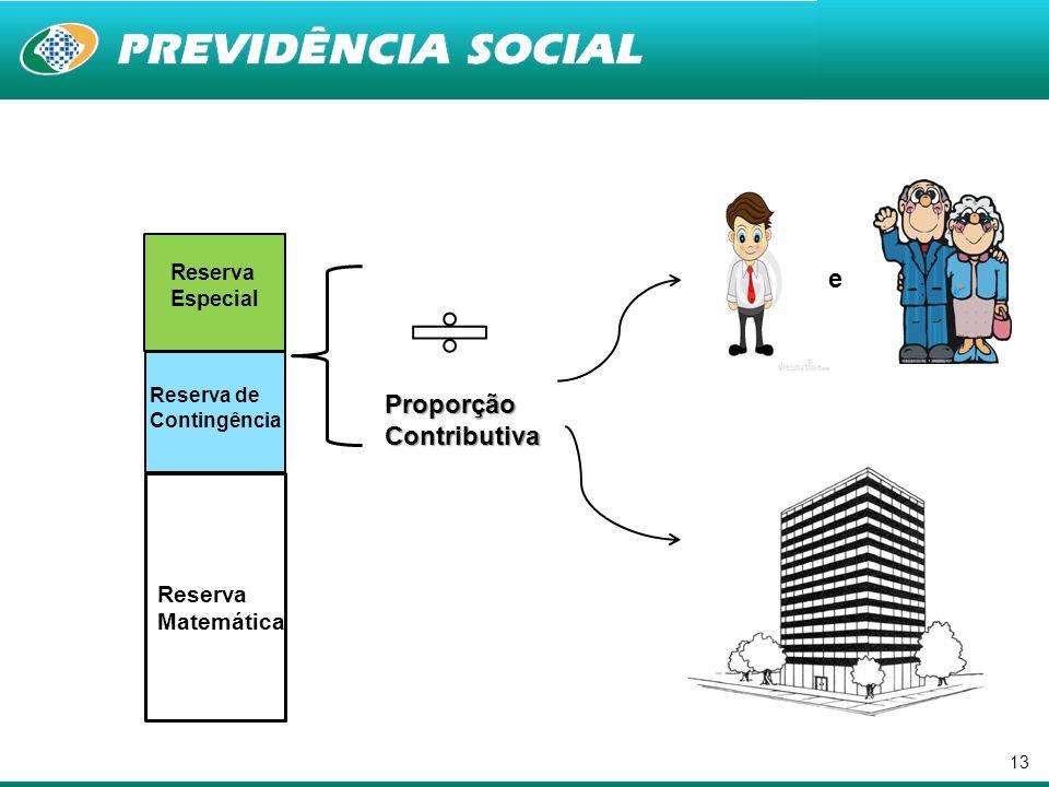 13 Reserva Matemática Reserva de Contingência Reserva Especial ProporçãoContributiva e