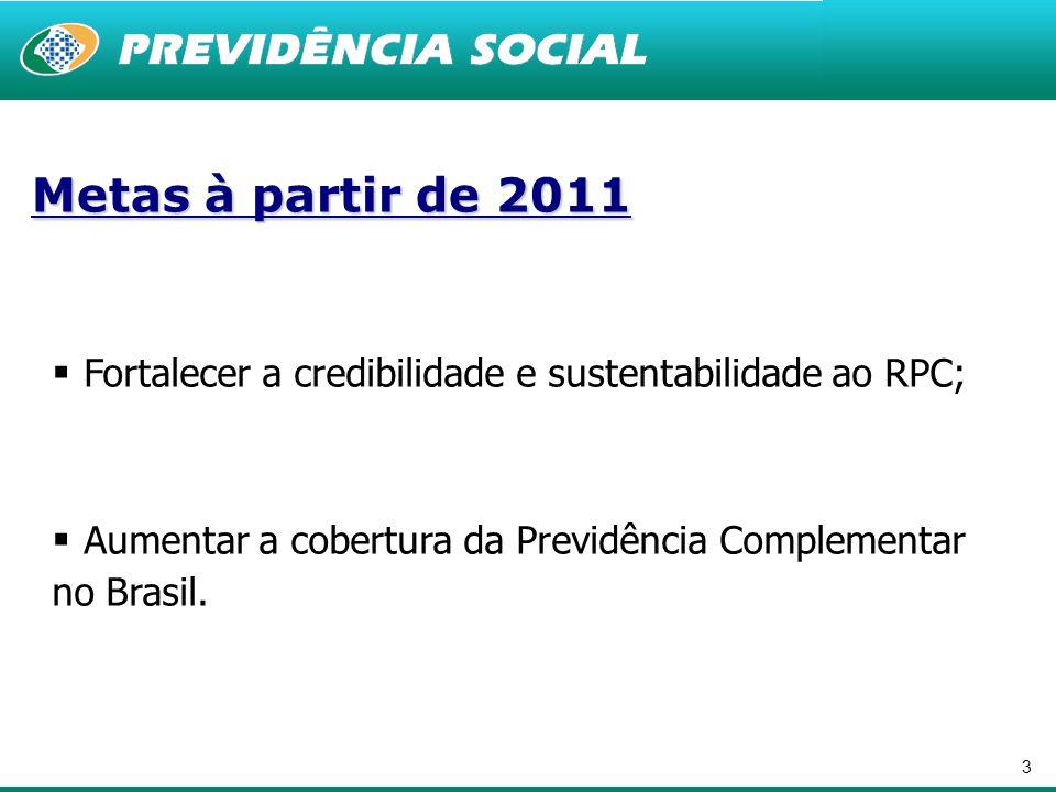 3 Metas à partir de 2011  Fortalecer a credibilidade e sustentabilidade ao RPC;  Aumentar a cobertura da Previdência Complementar no Brasil.