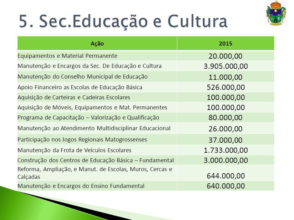 Ação2015 Equipamentos e Material Permanente 20.000,00 Manutenção e Encargos da Sec. De Educação e Cultura 3.905.000,00 Manutenção do Conselho Municipa