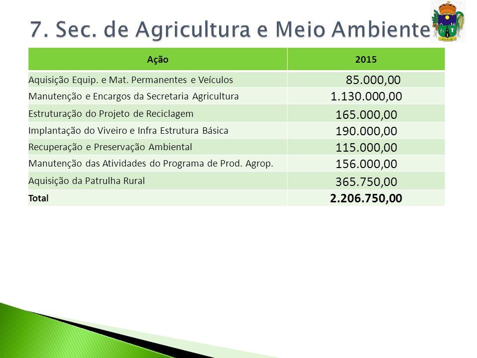 Ação2015 Aquisição Equip. e Mat. Permanentes e Veículos 85.000,00 Manutenção e Encargos da Secretaria Agricultura 1.130.000,00 Estruturação do Projeto