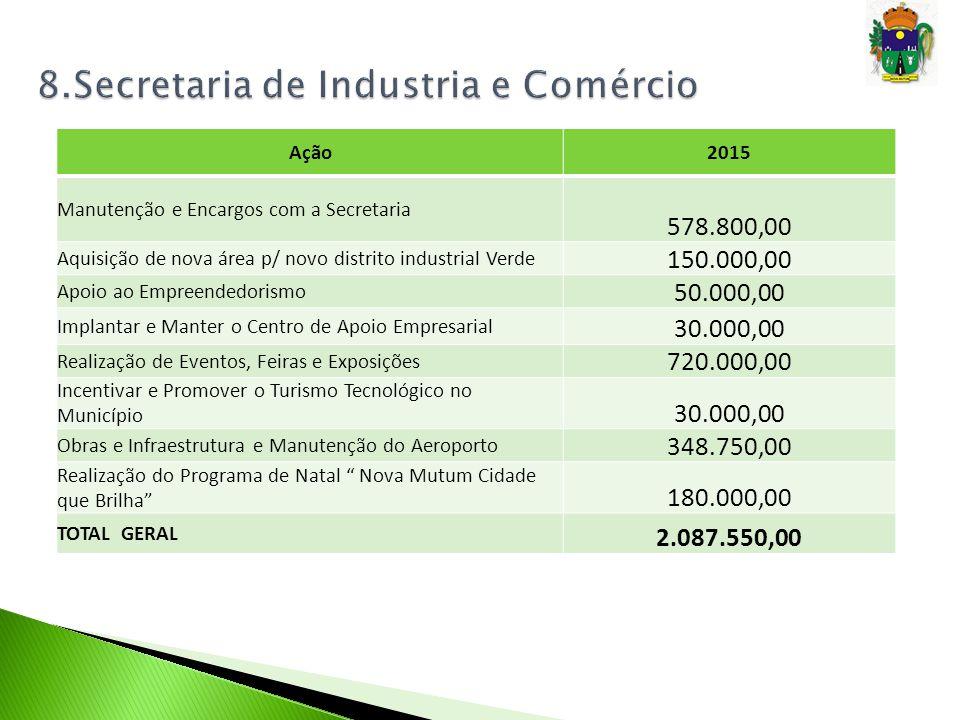 Ação2015 Manutenção e Encargos com a Secretaria 578.800,00 Aquisição de nova área p/ novo distrito industrial Verde 150.000,00 Apoio ao Empreendedoris