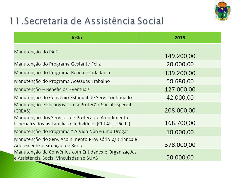 Ação2015 Manutenção do PAIF 149.200,00 Manutenção do Programa Gestante Feliz 20.000,00 Manutenção do Programa Renda e Cidadania 139.200,00 Manutenção