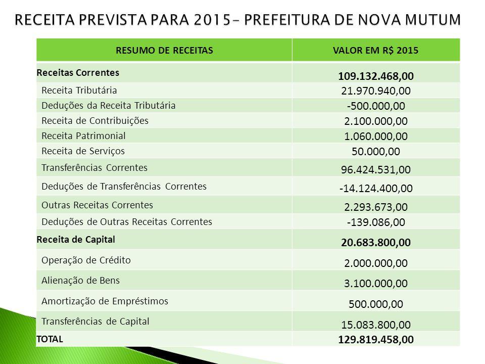 RESUMO DE RECEITASVALOR EM R$ 2015 Receitas Correntes Receita Patrimonial 100.000,00 Receita de Serviços 4.858.000,00 Outras Receitas Correntes 442.000,00 TOTAL 5.400.000,00 TOTAL GERAL DA RECEITA DA ADMINISTRAÇÃO DIRETA E INDIRETA R$ 135.219.458,00