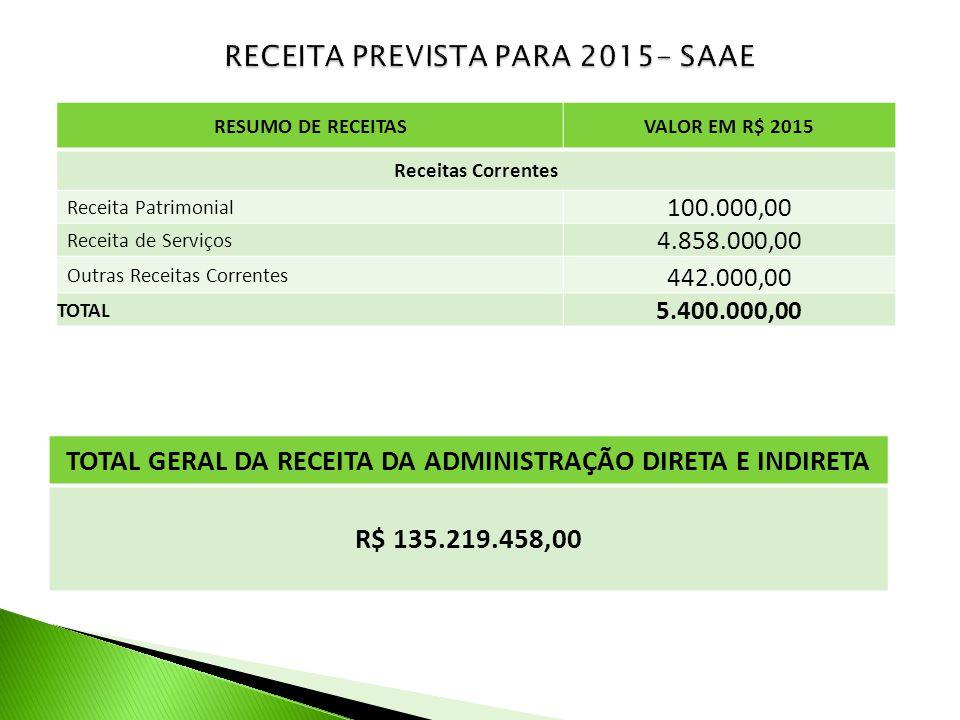 RESUMO DE RECEITASVALOR EM R$ 2015 Receitas Correntes Receita Patrimonial 100.000,00 Receita de Serviços 4.858.000,00 Outras Receitas Correntes 442.00