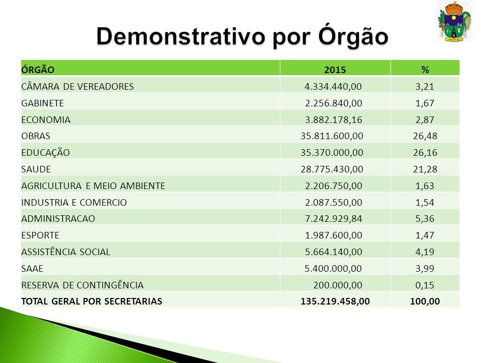 Ação2015 Manutenção do Consórcio Intermunicipal de Saúde 270.000,00 Aquis.
