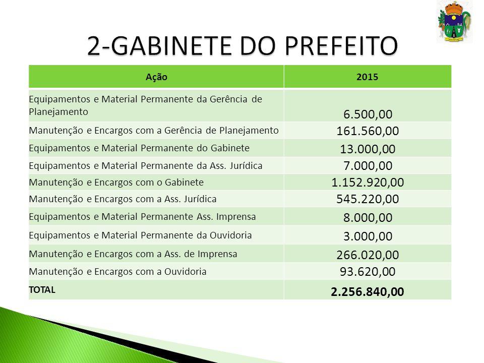 Ação2015 Equipamentos e Material Permanente da Gerência de Planejamento 6.500,00 Manutenção e Encargos com a Gerência de Planejamento 161.560,00 Equip