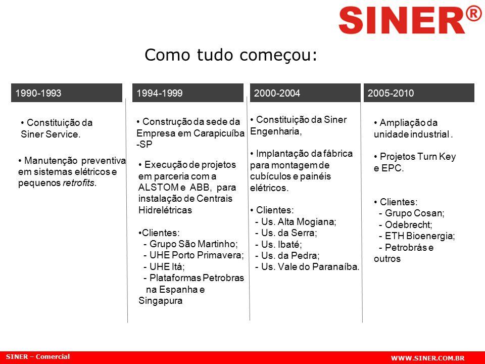 SINER – Comercial WWW.SINER.COM.BR Como tudo começou: Constituição da Siner Service. Construção da sede da Empresa em Carapicuíba -SP Manutenção preve