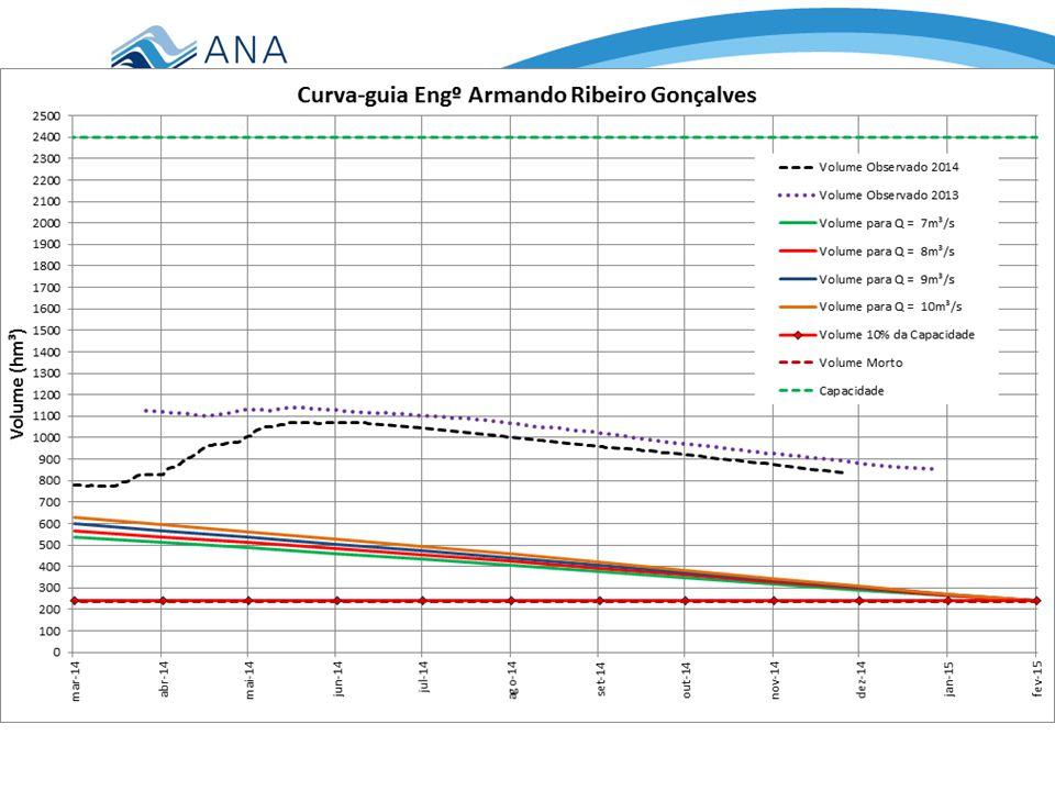 TRECHO 3: ARG até a foz Volume em 14/10/2014: 901,06 hm³ (37,54%) Q DEF ≈ 8 + 1 = 9 m³/s
