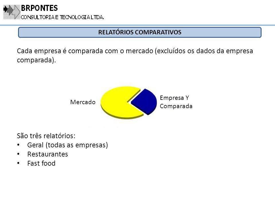 RELATÓRIOS COMPARATIVOS Cada empresa é comparada com o mercado (excluídos os dados da empresa comparada). Empresa Y Comparada Mercado São três relatór