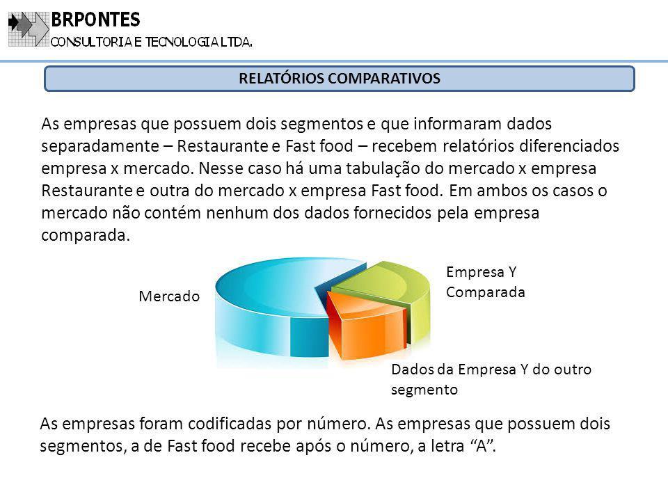 RELATÓRIOS COMPARATIVOS As empresas foram codificadas por número. As empresas que possuem dois segmentos, a de Fast food recebe após o número, a letra