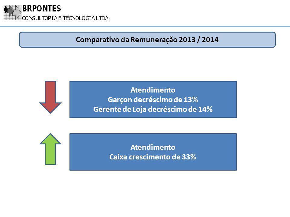 Comparativo da Remuneração 2013 / 2014 Atendimento Garçon decréscimo de 13% Gerente de Loja decréscimo de 14% Atendimento Caixa crescimento de 33%